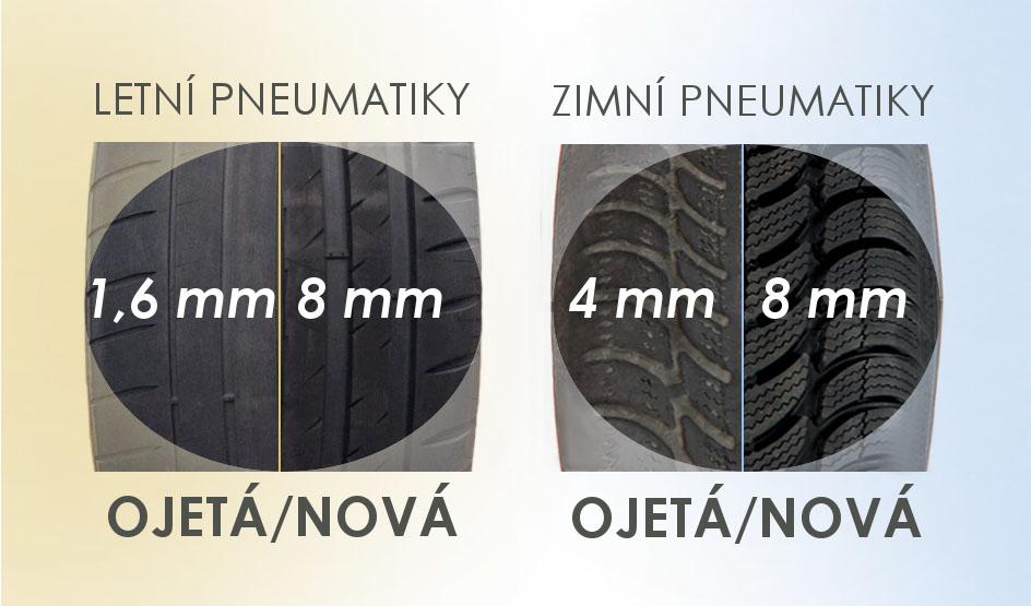 Dezén ojetých a nových pneumatik
